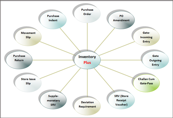 Inventory Management System of iTech Plus Plus
